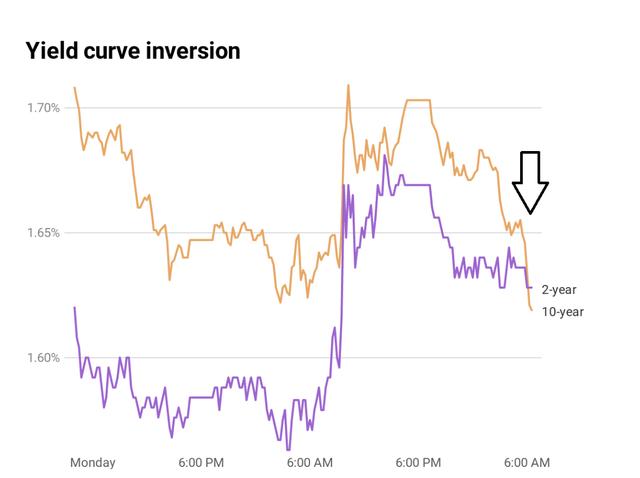 Đường cong lợi suất thêm một lần đảo ngược, tín hiệu cảnh báo đỏ cho suy thoái kinh tế, nhà đầu tư tháo chạy đến các loại tài sản an toàn - Ảnh 1.