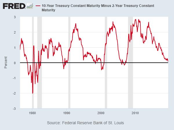Đường cong lợi suất thêm một lần đảo ngược, tín hiệu cảnh báo đỏ cho suy thoái kinh tế, nhà đầu tư tháo chạy đến các loại tài sản an toàn - Ảnh 2.