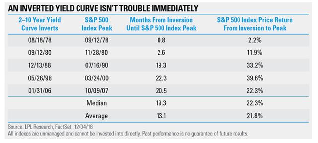 Đây là diễn biến bất ngờ của thị trường sau khi đường cong lợi suất đảo ngược từ năm 1978 đến nay  - Ảnh 3.