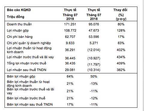 Sau 7 tháng, KIDO Foods thu về lợi nhuận trước thuế 155 tỷ đồng, xuất sắc vượt kết hoạch lợi nhuận cả năm trước 5 tháng - Ảnh 1.