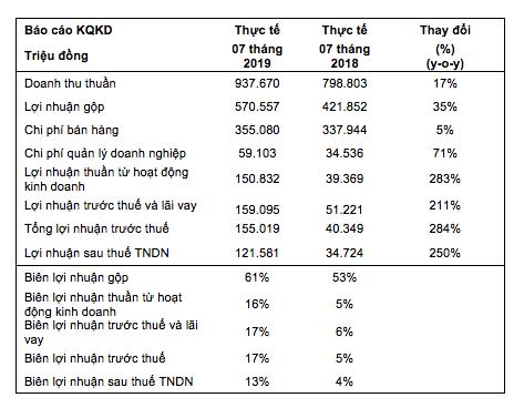 Sau 7 tháng, KIDO Foods thu về lợi nhuận trước thuế 155 tỷ đồng, xuất sắc vượt kết hoạch lợi nhuận cả năm trước 5 tháng - Ảnh 2.