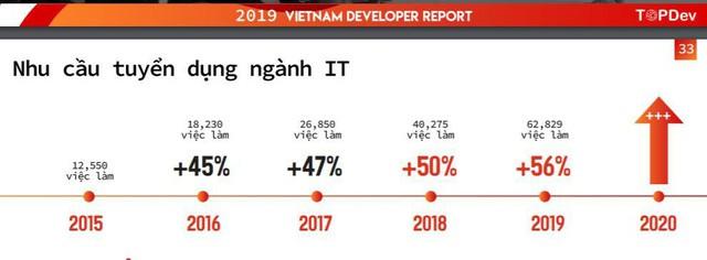 TopDev: Năm 2019 Việt Nam thiếu hụt tới 90.000 nhân lực CNTT - Ảnh 1.