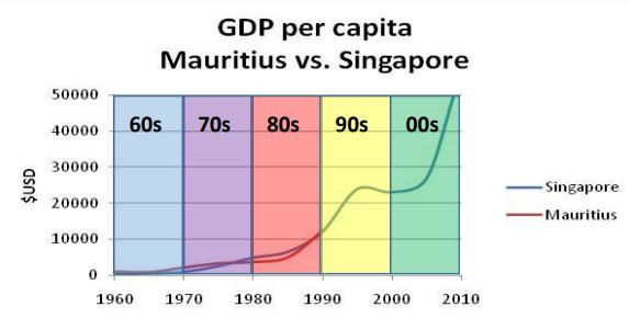 Mauritius - Singapore của châu Phi: Thiên đường thuế, cấp phép mở công ty trong 2h, mua đất chỉ mất 2 ngày, GDP đầu người tăng 13 lần sau 40 năm - Ảnh 3.