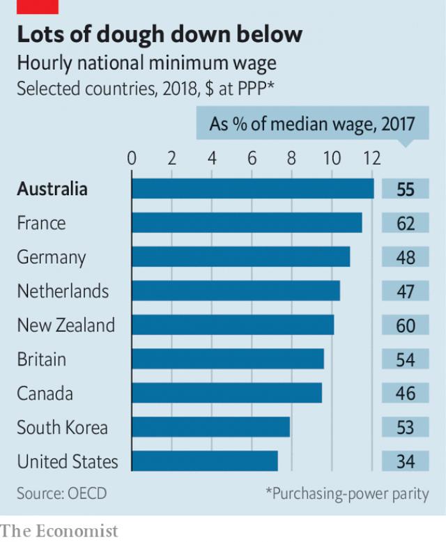 OECD: Australia đứng đầu danh sách những quốc gia có mức lương tối thiểu cao nhất thế giới - Ảnh 1.