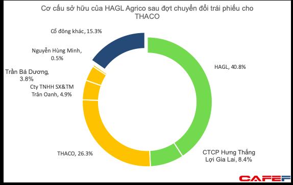Tỷ lệ sở hữu giảm xuống dưới 50%, HAGL khẳng định vẫn là công ty mẹ nắm quyền kiểm soát đối với HAGL Agrico - Ảnh 1.