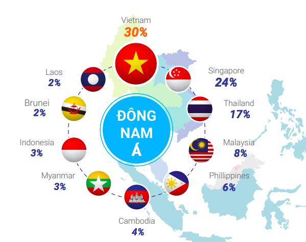 Vượt mặt Singapore, Thái Lan, Malaysia... Việt Nam là điểm đến hấp dẫn nhất ASEAN cho người nước ngoài đến làm việc - Ảnh 1.