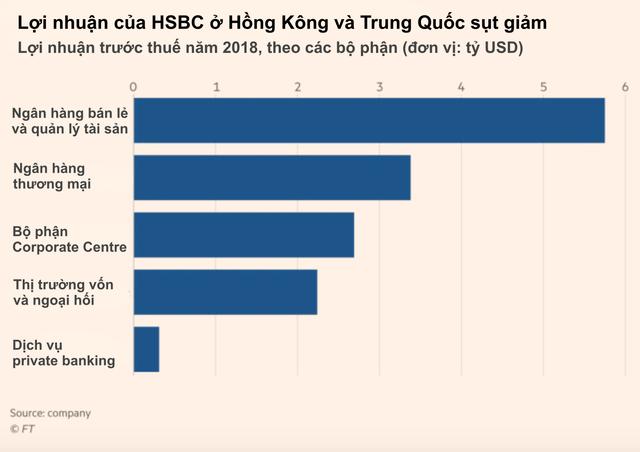 Thế khó của HSBC: Tai bay vạ gió vì Huawei, chao đảo trước những cơn gió ngược khi bị kẹt giữa phương Tây và Trung Quốc - Ảnh 2.