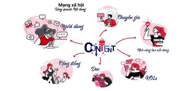 MXH Lotus có cơ chế chống lại tin giả riêng, hạn chế nội dung xấu, đặt mục tiêu đầu tiên là 4 triệu người dùng hàng ngày - Ảnh 2.