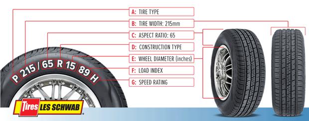 Ý nghĩa của những dãy số in trên lốp xe: Tưởng là thứ chẳng ai chú ý, nhưng hóa ra ẩn chứa những thông tin hết sức quan trọng - Ảnh 2.
