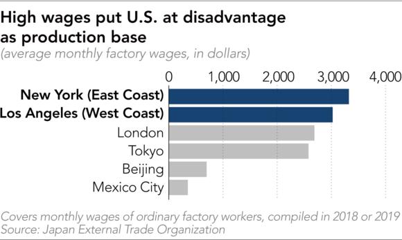 Nikkei: Các công ty lựa chọn tăng công suất nhà máy cũ thay vì xây nhà máy mới ở Việt Nam - Ảnh 2.