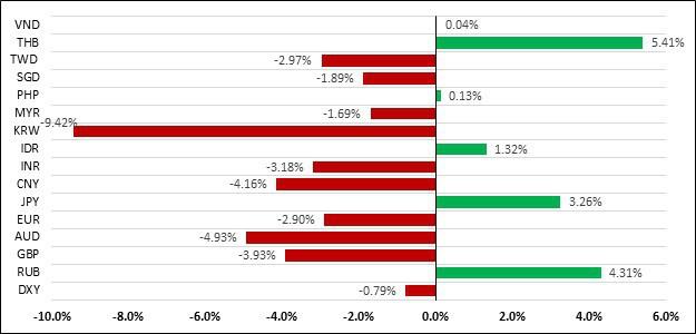 Căng thẳng thương mại Mỹ-Trung leo thang tác động thế nào đối với nền kinh tế, thị trường tài chính Việt Nam và toàn cầu?  - Ảnh 3.