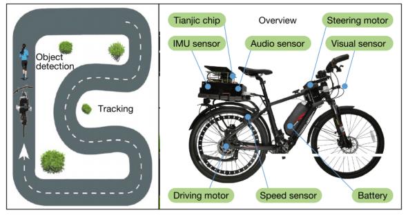 Chiếc xe đạp tự lái này cho thấy sự tiến bộ trong khả năng thiết kế chip của Trung Quốc - Ảnh 2.