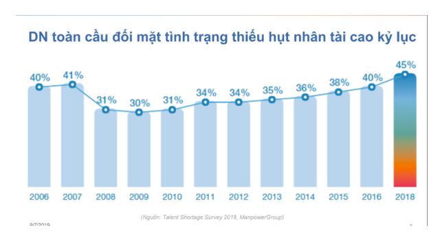ManpowerGroup Vietnam: Sinh viên mới ra trường trong tương lai sẽ phải có kinh nghiệm của quản lý cấp trung! - Ảnh 2.