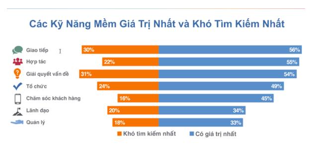 ManpowerGroup Vietnam: Sinh viên mới ra trường trong tương lai sẽ phải có kinh nghiệm của quản lý cấp trung! - Ảnh 3.