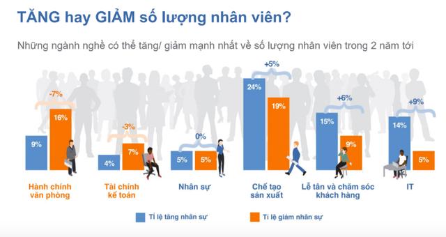 ManpowerGroup Vietnam: Sinh viên mới ra trường trong tương lai sẽ phải có kinh nghiệm của quản lý cấp trung! - Ảnh 1.