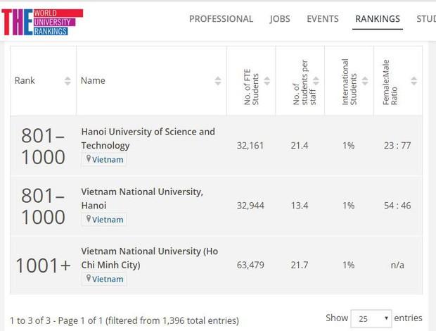 HOT: 2 trường Đại học của Việt Nam lọt top 1000 trường tốt nhất của bảng xếp hạng ĐH uy tín nhất thế giới - Ảnh 1.