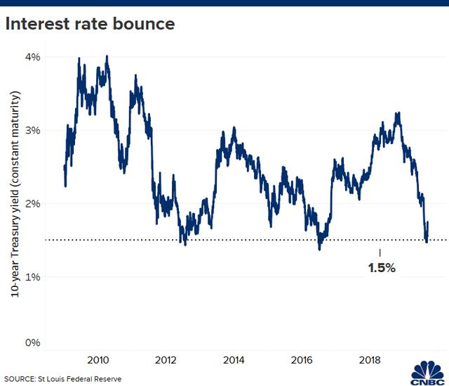 Bank of America: Bất chấp sự khởi sắc trong nhiều phiên, biểu đồ quan trọng nhất thế giới đang cho thấy những dấu hiệu đáng báo động đối với thị trường chứng khoán  - Ảnh 1.