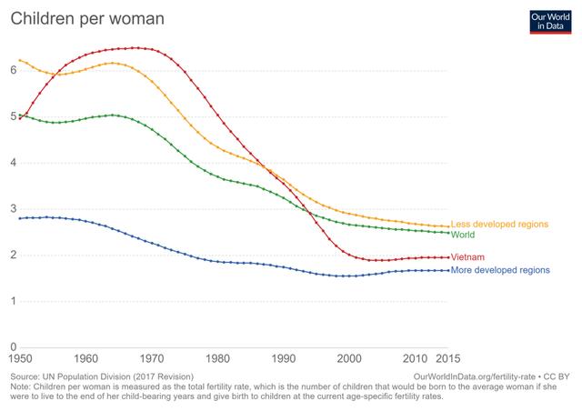 Góc nhìn kinh tế từ nhận định của Bí thư Nguyễn Thiện Nhân: Tại sao đất nước sẽ chao đảo nếu phụ nữ không sinh ít nhất 2 con?  - Ảnh 1.