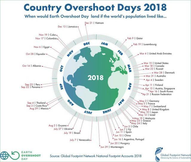21 ngày nữa – thời điểm Việt Nam lạm dụng tài nguyên Trái đất vượt ngưỡng phục hồi lại đến, và nó đến sớm hơn năm 2018 gần 2 tháng - Ảnh 2.