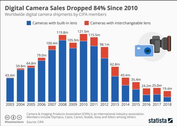 Với iPhone 11, Apple đang trở thành một công ty camera - Ảnh 4.
