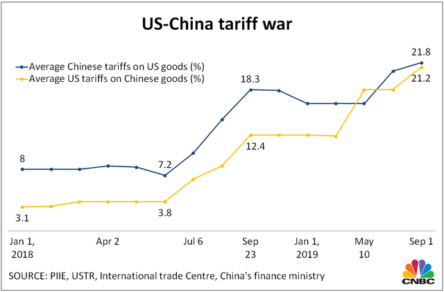 4 biểu đồ lột tả tác động thuế quan với thương mại Mỹ - Trung - Ảnh 1.