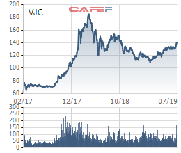 VinaCapital hoàn tất thoái vốn khỏi Vietjet Air, lãi gấp đôi sau hơn 2 năm đầu tư - Ảnh 1.