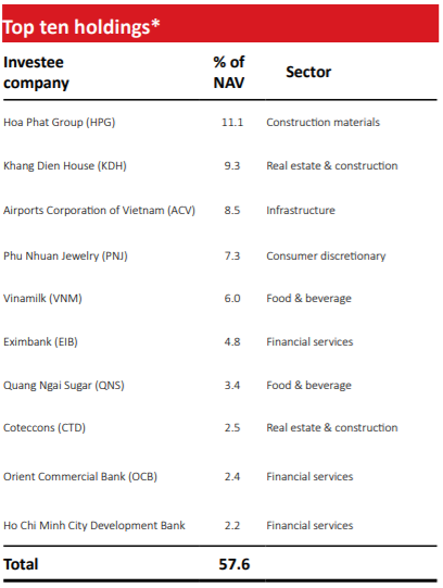 VinaCapital hoàn tất thoái vốn khỏi Vietjet Air, lãi gấp đôi sau hơn 2 năm đầu tư  - Ảnh 2.
