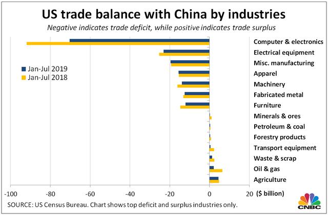 4 biểu đồ lột tả tác động thuế quan với thương mại Mỹ - Trung - Ảnh 3.