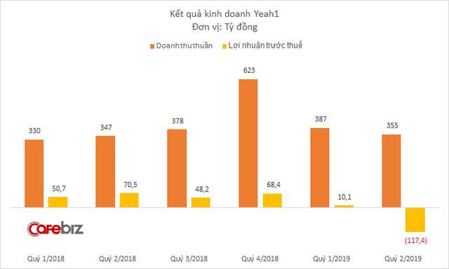 Sau Chủ tịch Nguyễn Ảnh Nhượng Tống, đến lượt quỹ đầu tư VinaCapital muốn chi hơn 50 tỷ đồng mua cổ phiếu Yeah1 - Ảnh 2.