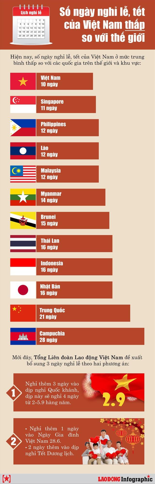 Infographic: Số ngày nghỉ lễ, tết của Việt Nam thấp so với thế giới - Ảnh 1.