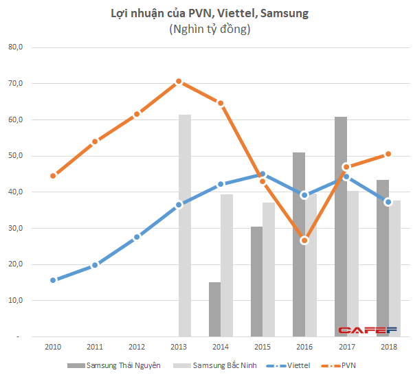 Các đầu tàu kinh tế Viettel, PVN và Samsung đang lời lãi ra sao? - Ảnh 1.