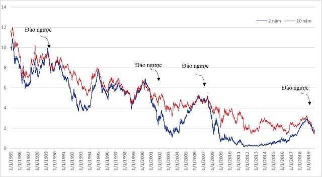 Fed hạ lãi suất sẽ tác động thế nào đến tỷ giá và thị trường chứng khoán Việt Nam? - Ảnh 2.