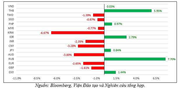 Fed hạ lãi suất sẽ tác động thế nào đến tỷ giá và thị trường chứng khoán Việt Nam? - Ảnh 4.