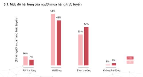 Người Việt mua gì trên Internet nhiều nhất trong năm qua? - Ảnh 1.