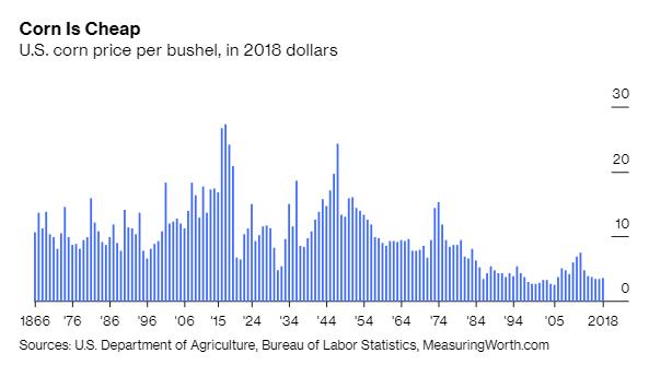 Mỹ đang đau đầu với mặt hàng nông sản được trồng nhiều nhất thế giới: Từ điều thần kỳ thành của nợ - Ảnh 3.
