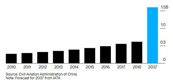 """Choáng ngợp với sân bay siêu to khổng lồ trị giá 11 tỷ USD của Trung Quốc, mang tham vọng """"nổi dậy"""" trên bầu trời nước Mỹ - Ảnh 3."""