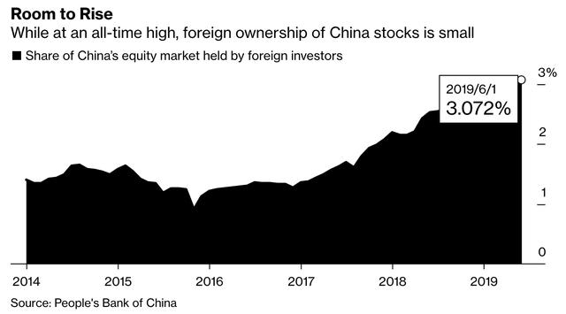 Bất chấp chiến tranh thương mại, Trung Quốc quyết tâm mở rộng cánh cửa 43 nghìn tỷ USD chào đón Phố Wall và hứa sẽ không chèn ép các công ty nước ngoài - Ảnh 2.