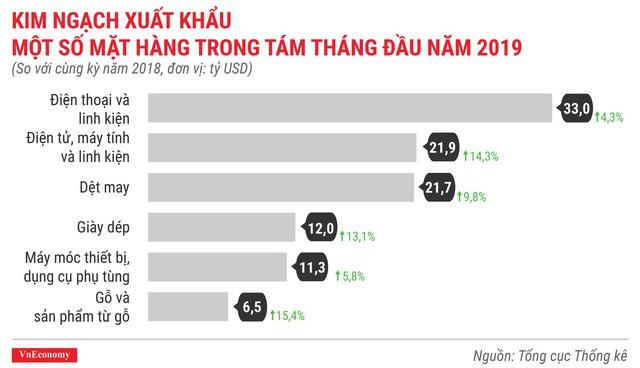 Kinh tế 8 tháng đầu năm 2019 qua các con số  - Ảnh 11.