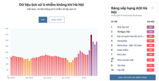 Nơi nào ở Hà Nội ô nhiễm không khí nguy hiểm nhất sáng đầu tuần?