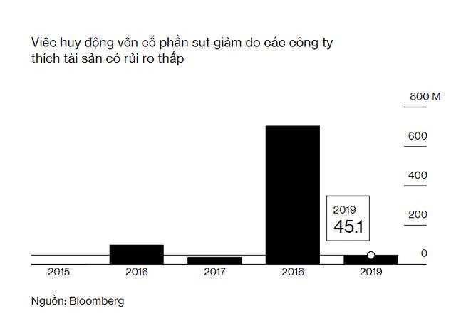 Bloomberg: Chiến tranh thương mại khiến các công ty Việt Nam tăng cường huy động vốn bằng trái phiếu, thay vì cổ phiếu - Ảnh 1.