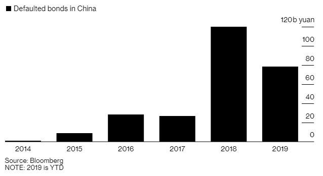 Nguy cơ vỡ nợ 4,4 tỷ USD trái phiếu doanh nghiệp ở Trung Quốc - Ảnh 2.