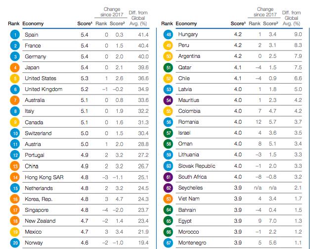 Tin vui cho ngành du lịch: Tăng 4 bậc trong bảng xếp của WEF, Việt Nam là nước tiến nhanh nhất trong ASEAN - Ảnh 1.