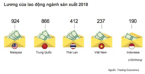 """- photo 2 1567648699668950035612 - Sự di chuyển loạt thương hiệu lớn """"tránh bão"""" khỏi Trung Quốc và điểm đến Việt Nam"""