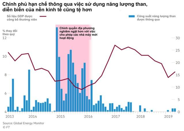 Nỗi đau dông dài của Trung Quốc: Nỗ lực phát triển nhà máy chạy năng lượng xanh, không ngờ phải trả giá bằng sự trượt dốc của nền kinh tế - Ảnh 3.
