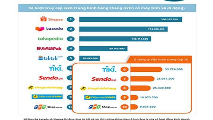 thương mại điện tử - photo 1 1567851234701943518314 - Top 10 sàn thương mại điện tử Đông Nam Á: Phân nửa thuộc về Việt Nam