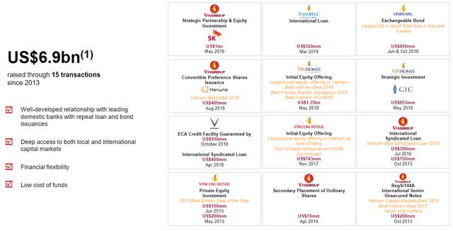 Sau VinHomes, Quỹ GIC của Chính phủ Singapore đầu tư tiếp 500 triệu USD vào công ty mẹ của Vinmart - Ảnh 1.