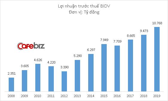 Lợi nhuận BIDV lên cao kỷ lục, lần đầu tiên vượt 10.000 tỷ đồng - Ảnh 1.