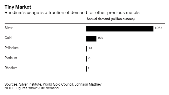 Rhodium - Kim loại quý giá nhất hành tinh: Đắt hơn vàng 5 lần, tăng trưởng 32% một tháng, dự đoán năm 2020 sẽ có giá 10.000 USD/ounce - Ảnh 3.
