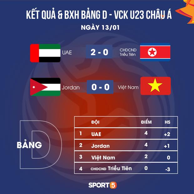 Truyền thông châu Á chê bai cực gắt: Đội tuyển U23 Việt Nam gây thất vọng tràn trề, thi đấu mà không có chút tiến bộ nào - Ảnh 4.