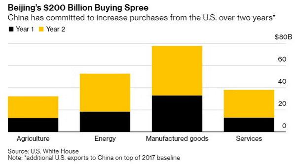 5 điểm quan trọng nhất trong thỏa thuận thương mại Mỹ – Trung Quốc giai đoạn một - Ảnh 1.